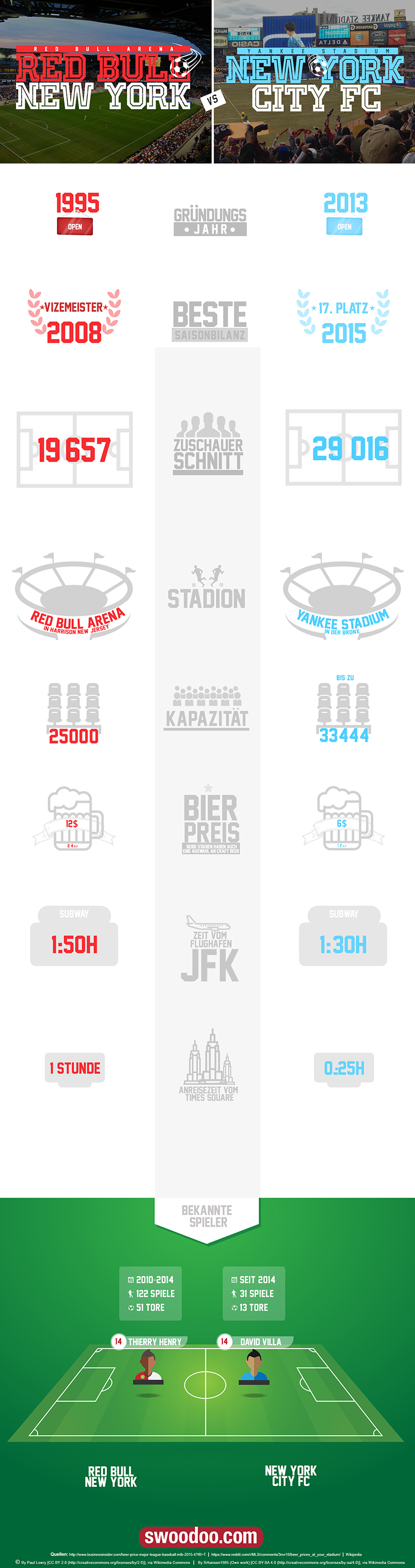 Infographic New York Fussball